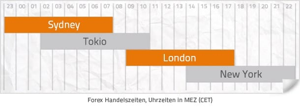 04_Forex_Markt_oeffnungszeiten