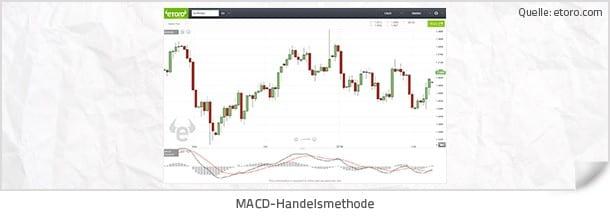 Forex Indikatoren - Die MACD Handelsmethode