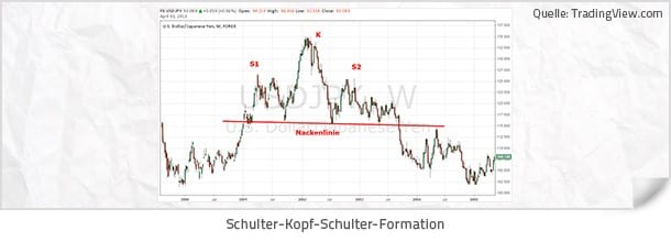 Forex Strategie - Wichtige Chartformationen - Schulter - Kopf - Schulter Formation
