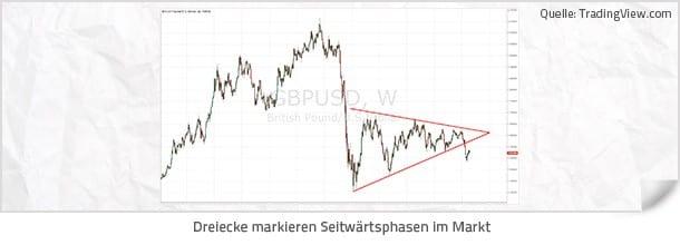 Forex Strategie - Wichtige Chartformationen - Dreiecke markieren Seitwärtsphasen im Markt