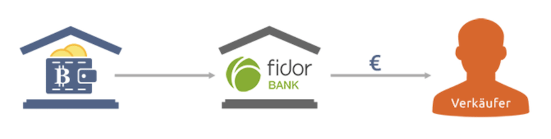 Bitcoin.de Fidor Bank