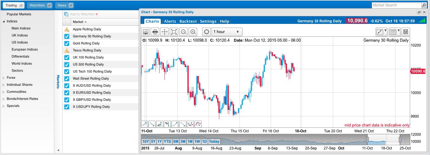 Handelsplattform von BANX Trading