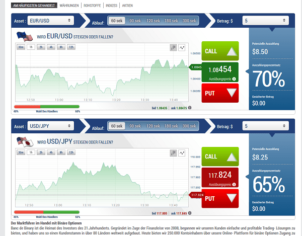 Die Handelsplattform von Banc de Binary im 60-Sekunden-Handel
