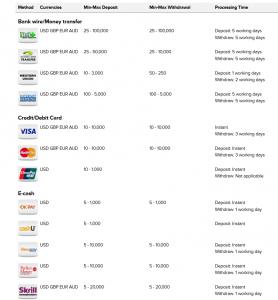 Ein- und Auszahlungsmöglichkeiten bei Binary.com