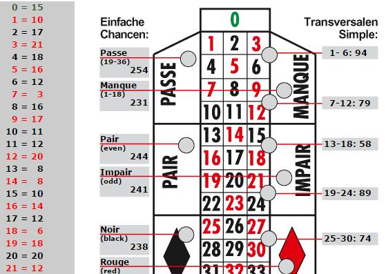Casino geneve programme