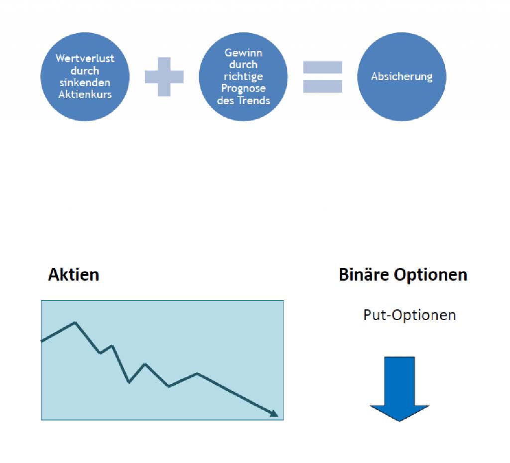 Das Zusammenspiel von Aktien und Binären Optionen