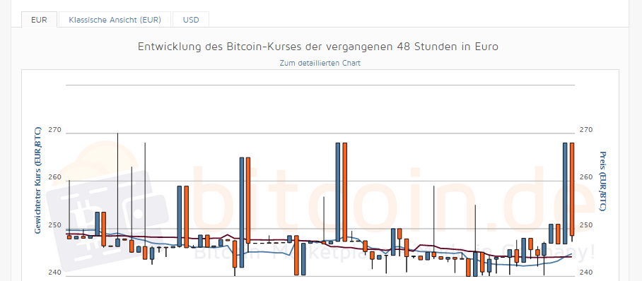 Binäre Optionen Bitcoin