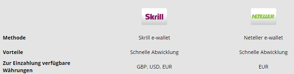 eWallets bei ETX Capital
