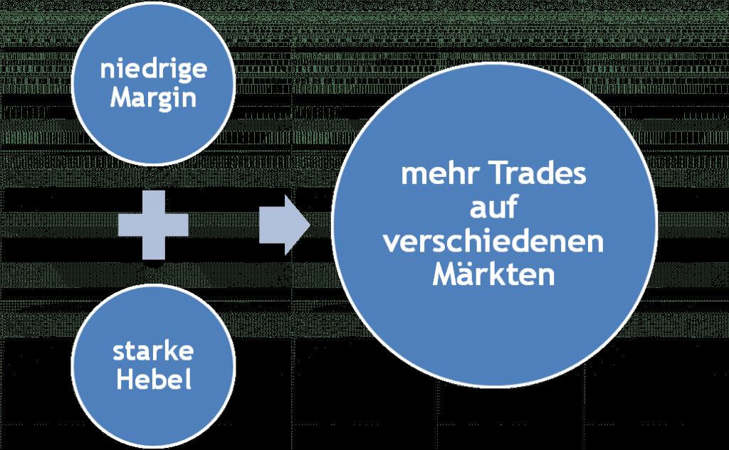 Mehr Handel dank Hebel und Margin