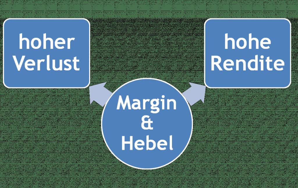 Die Auswirkungen von Hebel und Margin