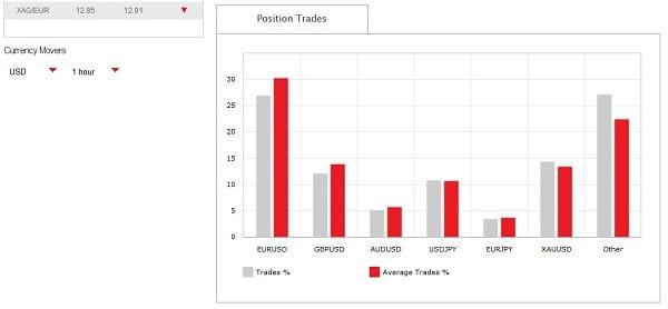 IronFX Erfahrungen Handel