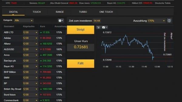 Das Handelsangebot im Überblick