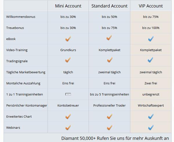 Die verschiedenen Accounts von OptionBit