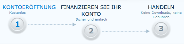 anyoption Kontoeröffnung