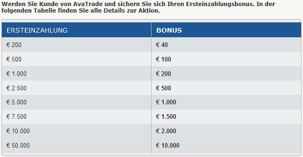 Das Bonusmodell von AvaTrade