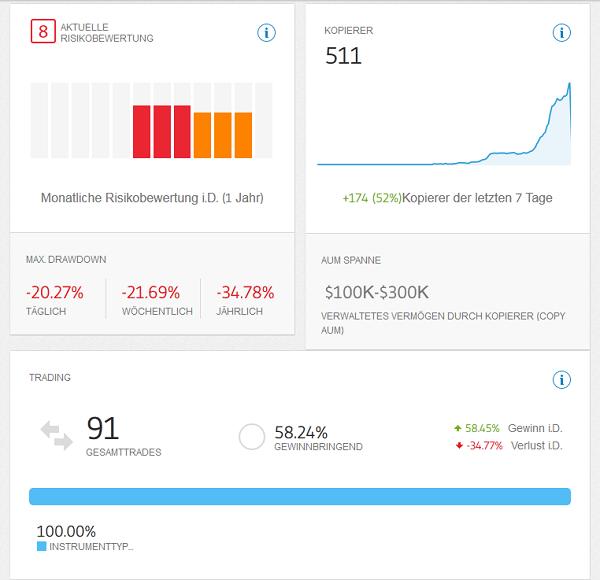 Im OpenBook von eToro können zahlreiche Statistiken zu jedem Trader eingesehen werden.