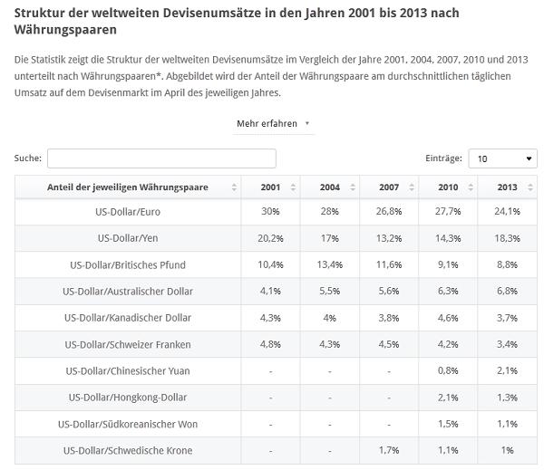 Die meisten Umsätze im Devisenhandel werden mit dem Währungspaar EUR/USD erzielt