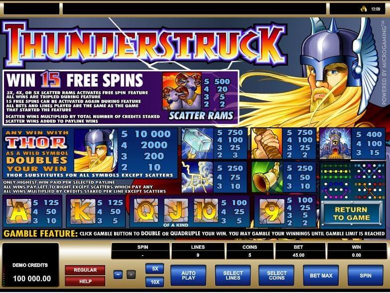 Playtable mit Gewinnkombis beim Thunderstruck Slot von slotzilla.com