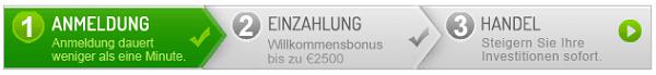 ZoomTrader Anmeldung