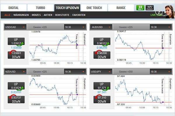 ZoomTrader Plattform Tradologic